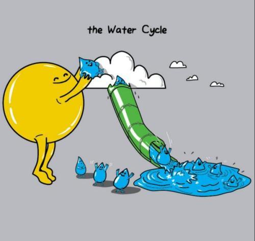 H2O-cycle